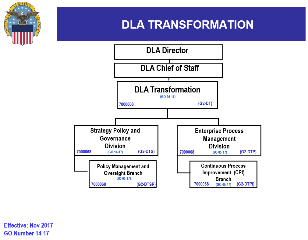DLA Strategic Plans and Policy Organization Chart