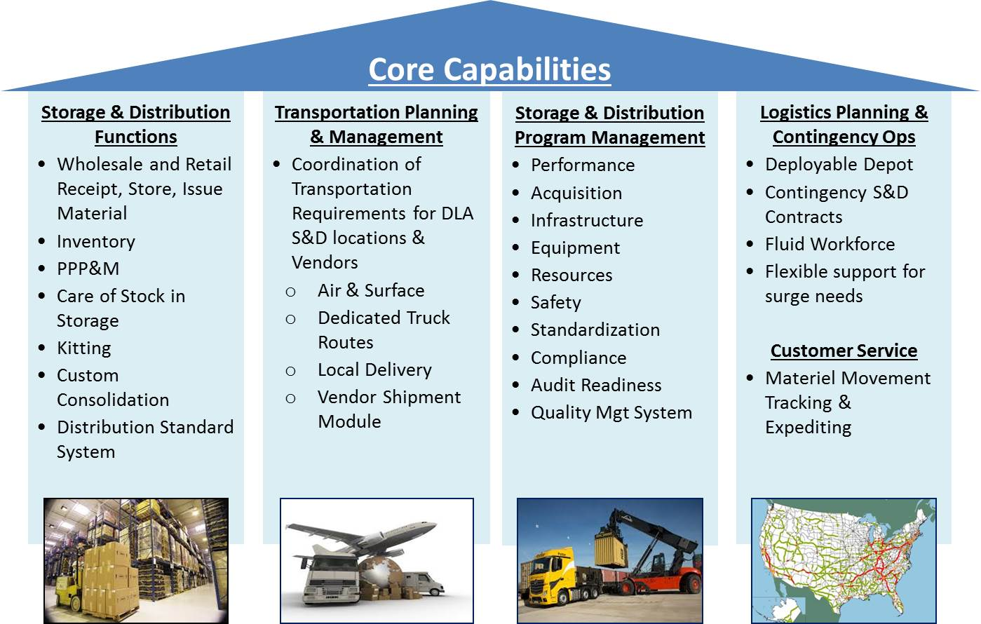 Break down of DLA Distribution Core Capabilities