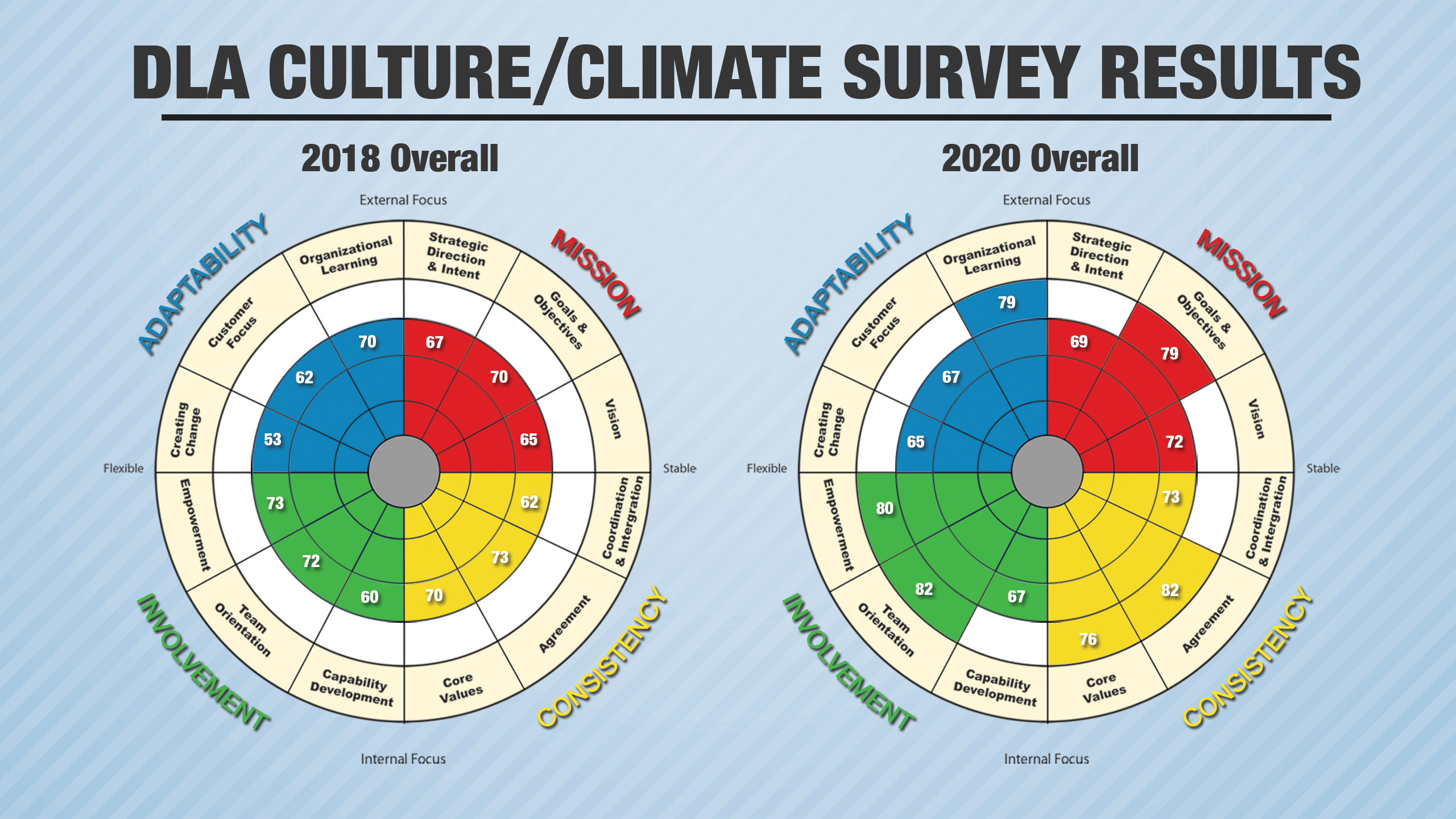 Two charts show the differences in DLA's Culture/Climate Survey results from 2018 to 2020