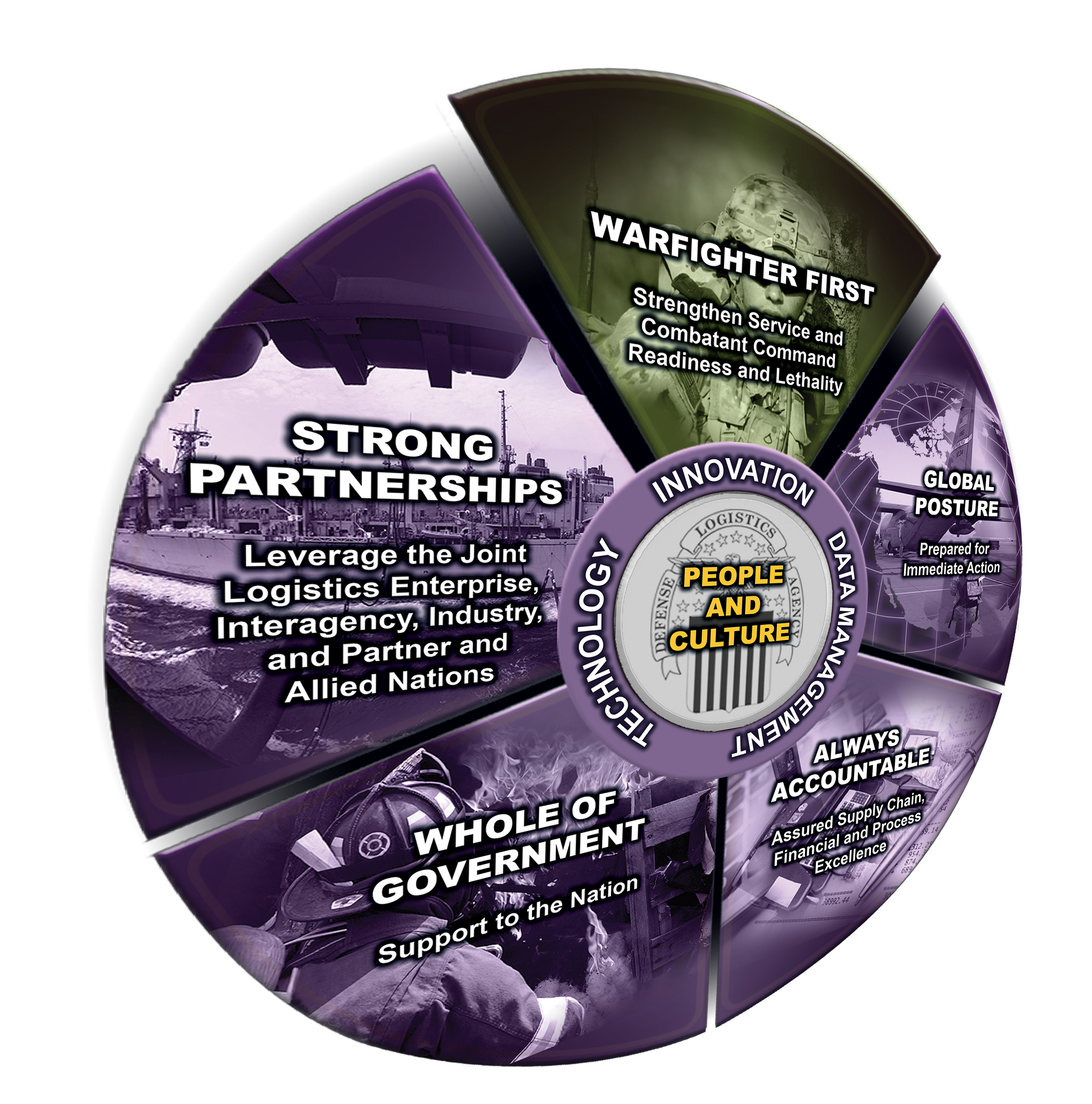 Lines of Effort Wheel emphasizing a words saying 'Strong Partnerships'