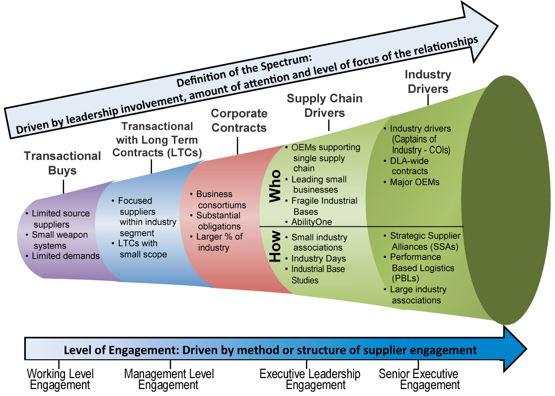 A graphic chart representation of the Supplier Engagement Spectrum