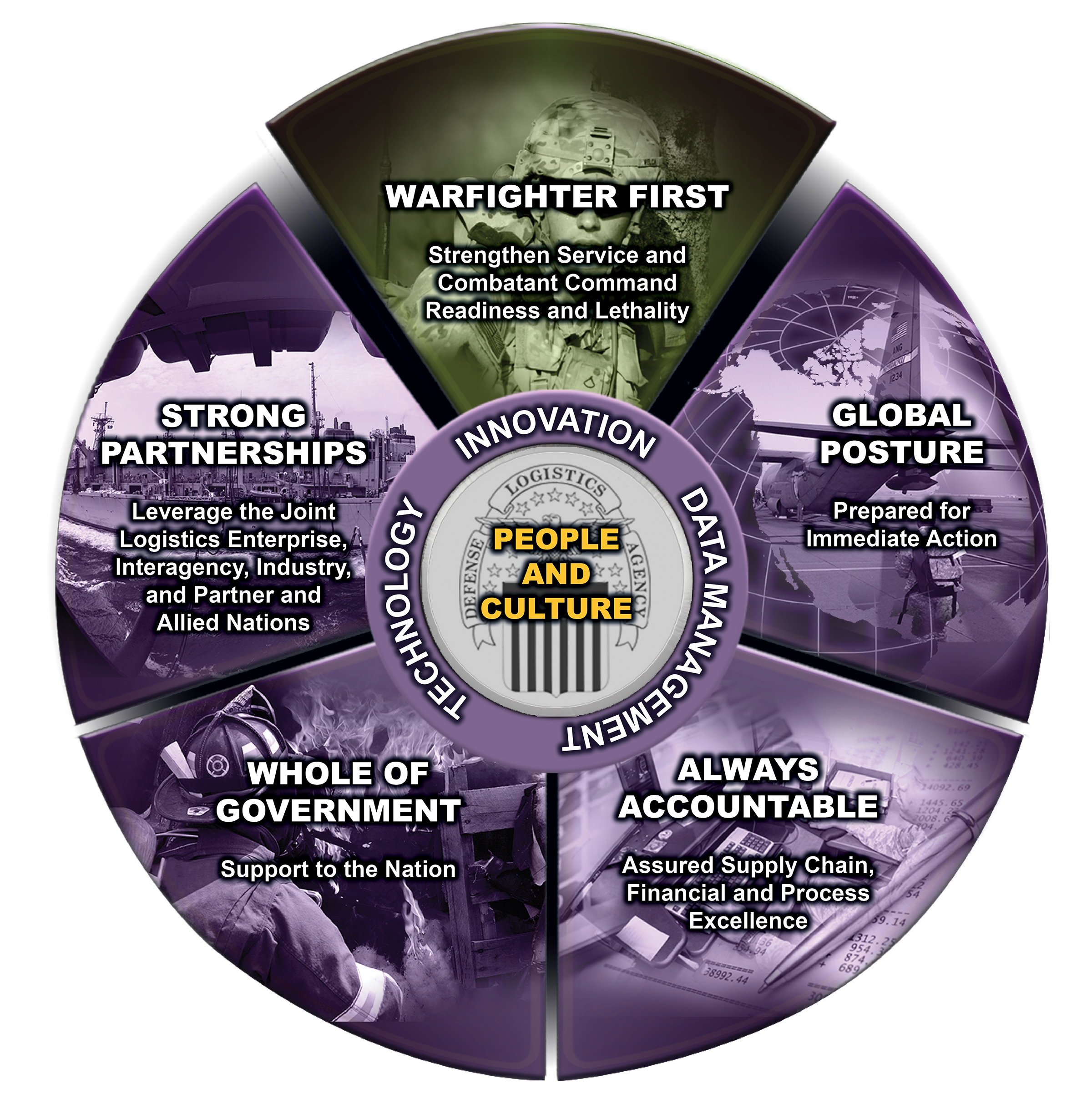 The Strategic Plan emblem with five slices of a wheel representing military missions. Each segment has text saying each Line of Effort name and summary.