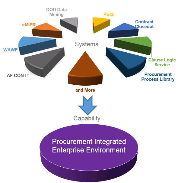 What is Procurement Integrated Enterprise Environment chart showing the systems that form PIEE