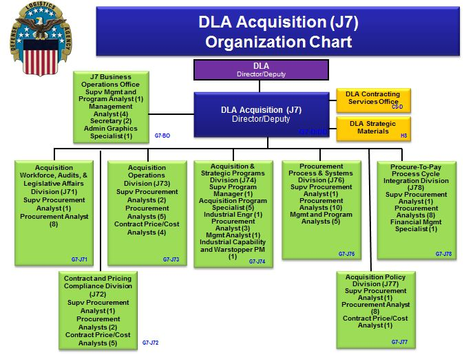 Defense Logistics Agency Hq Acquisition About Organization