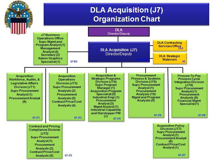 Defense Logistics Diagram Diy Enthusiasts Wiring Diagrams