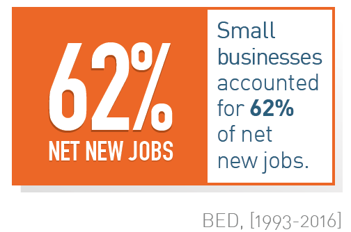 small businesses account for 62 percent of net new jobs